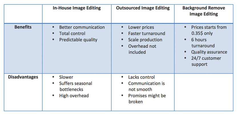 Outsourced image editing vs in house image editing